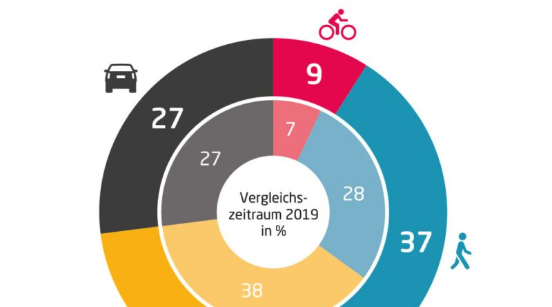 Мобилност по виенски: почти всяко второ излизане е пеша или с колело